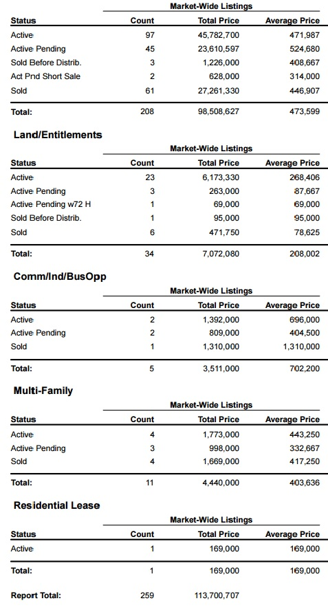south lake tahoe, market share, real estate, buy in lake tahoe