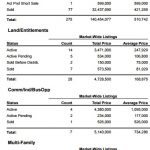 Market Report for South Lake Tahoe-June 2015