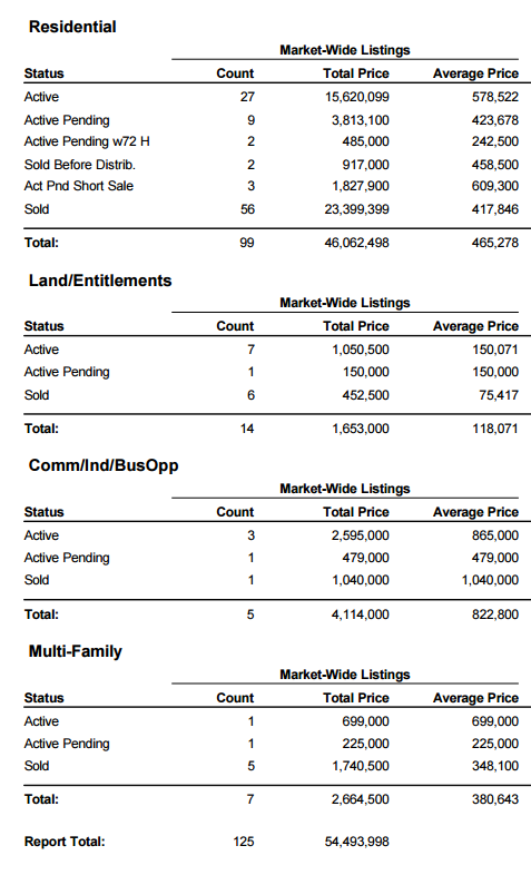 November 2015-South Lake Tahoe Market Report