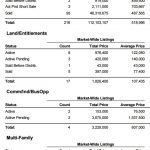 Market Report for South Lake Tahoe-October