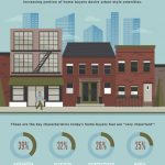 What Matters to Home Buyers?
