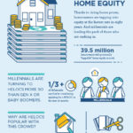 One Cool Thing – Seeking Home Equity