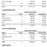 Market Report for South Lake Tahoe-May