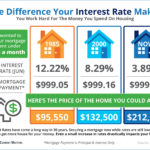 The Impact your Mortgage Interest Rate Makes