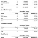 Market Report for South Lake Tahoe – Feburary
