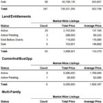 Market Report for South Lake Tahoe – August