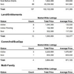 Market Report for South Lake Tahoe – July
