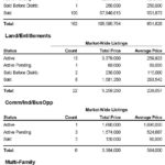 Market Report for South Lake Tahoe – October